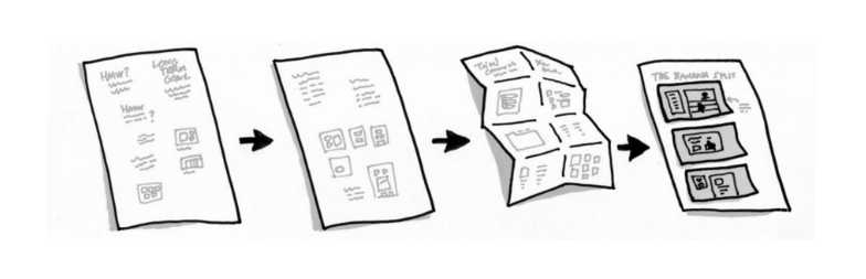 10 Design Sprints and the Process that Launched Million Dollar Products Design Sprint Process Storyboard