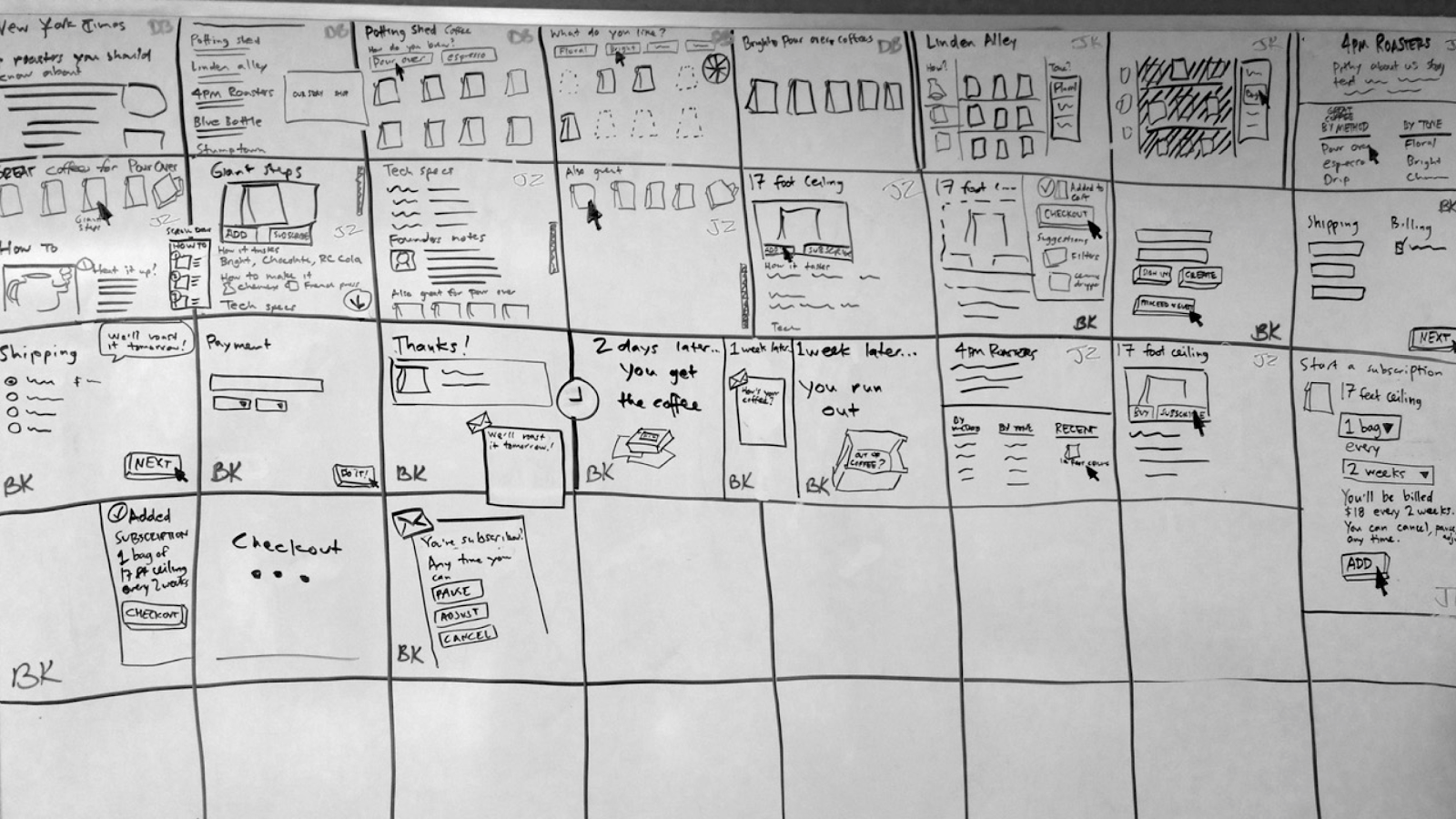 10 Design Sprints and the Process that Launched Million Dollar Products Design Sprint Storyboard Example