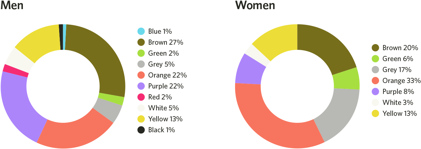 men's and women's least favorite colors