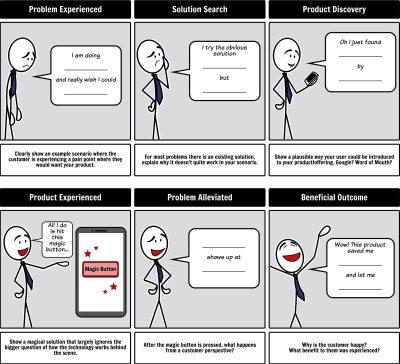 Blank Stick Figure Template for Journey Mapping